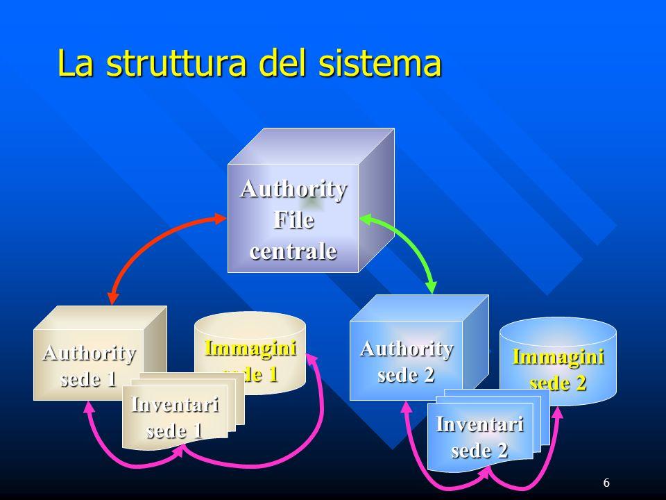 6 La struttura del sistema Authority sede 2 Authority File centrale Immagini sede 2 Inventari sede 2 Immagini sede 1 Authority sede 1 Inventari sede 1