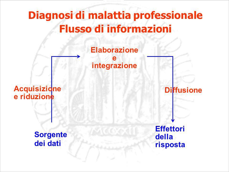 Sorgente dei dati Effettori della risposta Elaborazione e integrazione Diagnosi di malattia professionale Flusso di informazioni Acquisizione e riduzione Diffusione