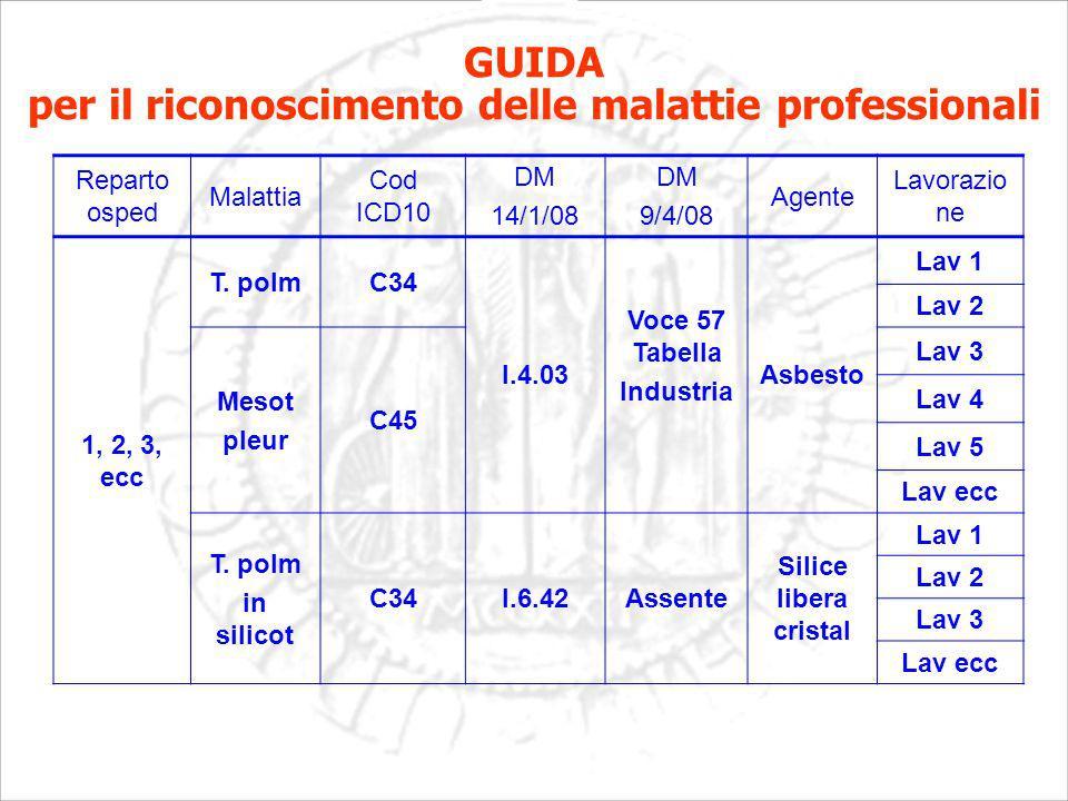 Reparto osped Malattia Cod ICD10 DM 14/1/08 DM 9/4/08 Agente Lavorazio ne 1, 2, 3, ecc T.