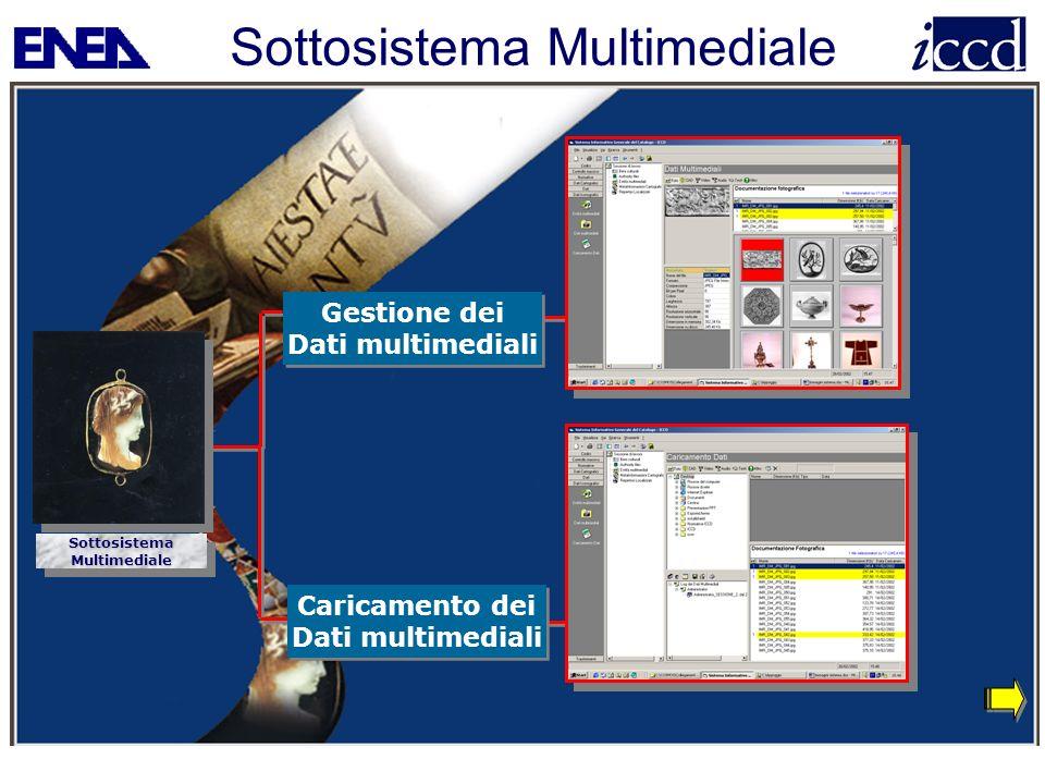 Sottosistema Multimediale Caricamento dei Dati multimediali Caricamento dei Dati multimediali SottosistemaMultimedialeSottosistemaMultimediale Gestion