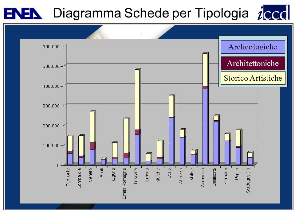 Diagramma Schede per Tipologia Archeologiche Architettoniche Storico Artistiche