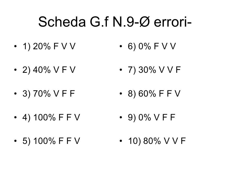 Scheda G.f N.9-Ø errori- 1) 20% F V V 2) 40% V F V 3) 70% V F F 4) 100% F F V 5) 100% F F V 6) 0% F V V 7) 30% V V F 8) 60% F F V 9) 0% V F F 10) 80%