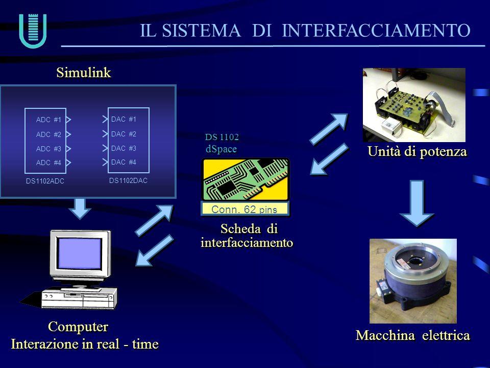 IL SISTEMA DI INTERFACCIAMENTO Interazione in real - time Simulink ( Matlab ) ADC #1 ADC #2 ADC #3 ADC #4 DS1102ADC DAC #1 DAC #2 DAC #3 DAC #4 DS1102