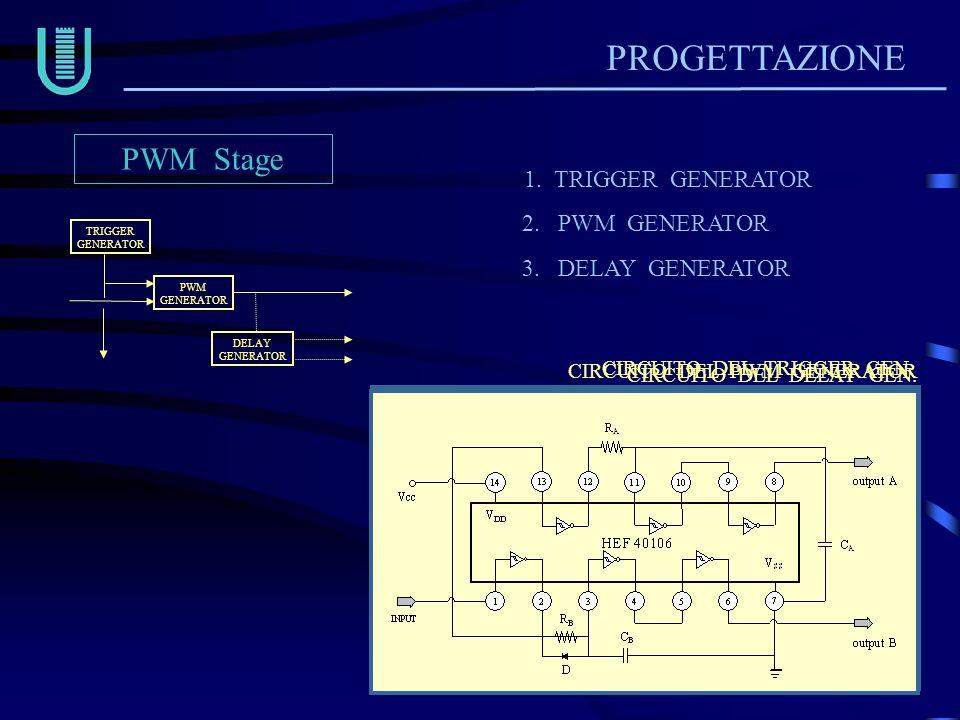 PROGETTAZIONE 1. TRIGGER GENERATOR 2. PWM GENERATOR 3. DELAY GENERATOR PWM Stage PWMGENERATOR DELAYGENERATOR TRIGGERGENERATOR CIRCUITO DEL TRIGGER GEN