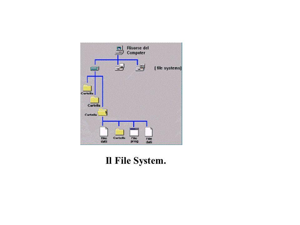 Il File System.