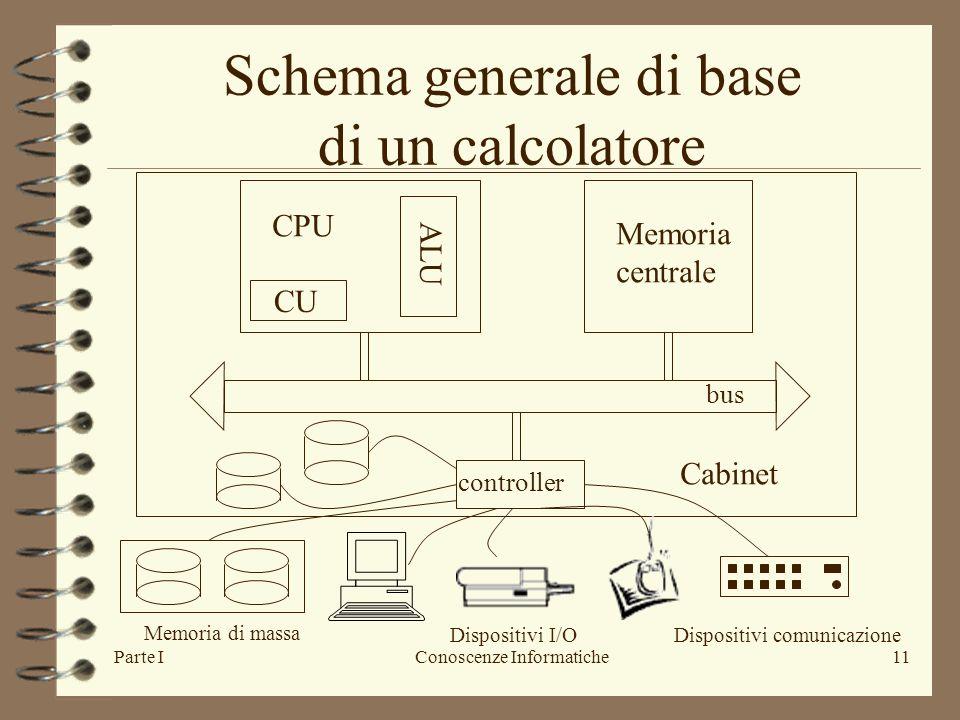 Parte IConoscenze Informatiche11 Schema generale di base di un calcolatore CU ALU CPU Memoria centrale bus controller Cabinet Memoria di massa Dispositivi I/ODispositivi comunicazione