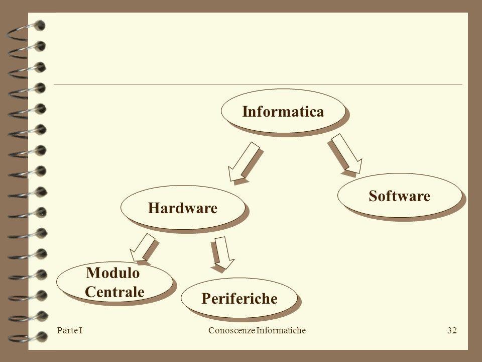 Parte IConoscenze Informatiche32 Informatica Hardware Software Modulo Centrale Modulo Centrale Periferiche