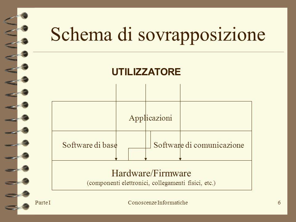 Parte IConoscenze Informatiche6 Schema di sovrapposizione Hardware/Firmware (componenti elettronici, collegamenti fisici, etc.) Software di baseSoftware di comunicazione Applicazioni UTILIZZATORE