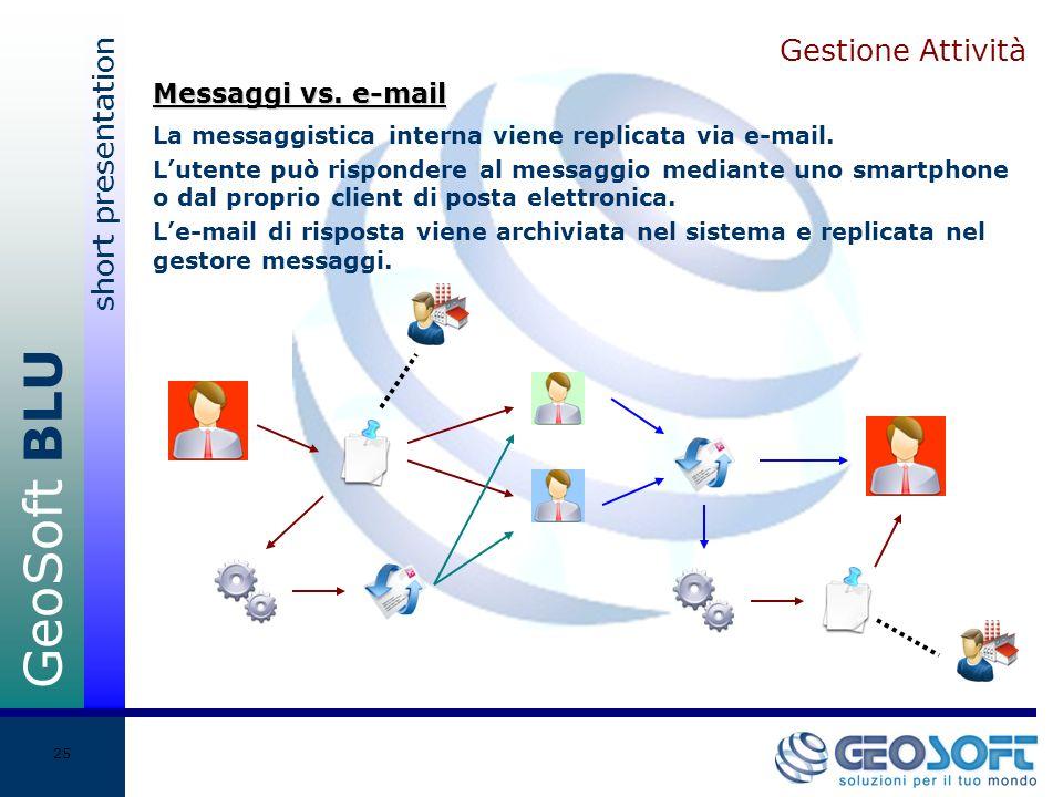 GeoSoft BLU short presentation 25 Gestione Attività La messaggistica interna viene replicata via e-mail.