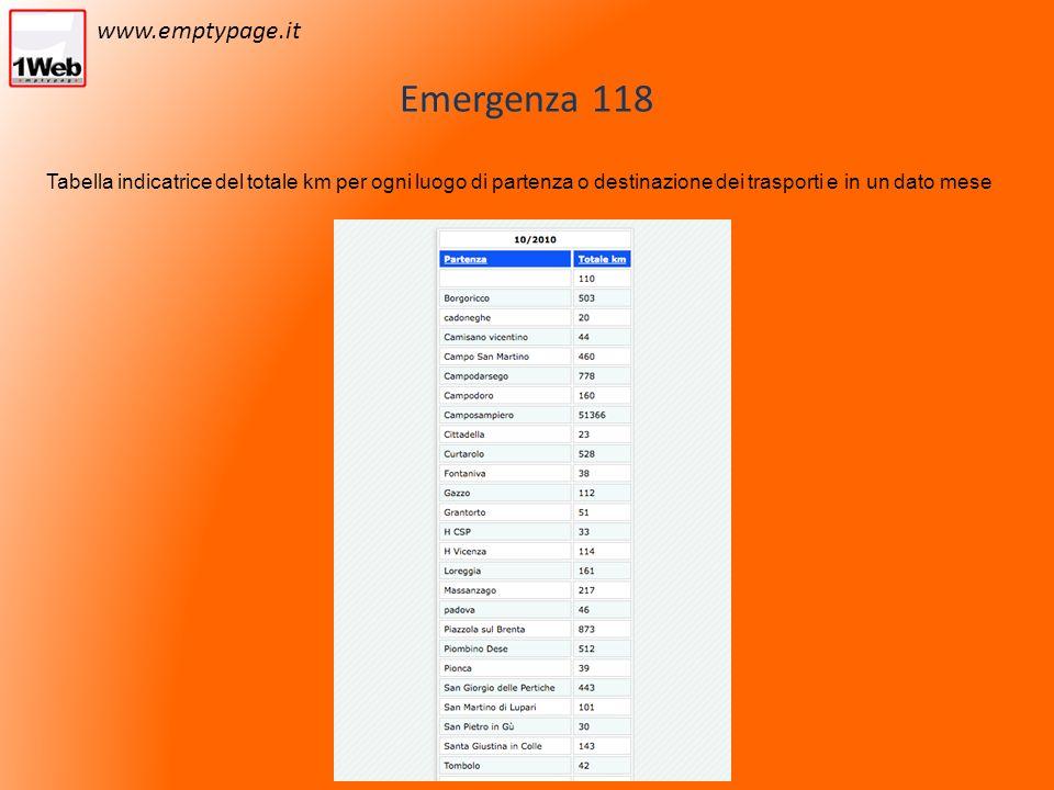 Emergenza 118 Tabella indicatrice del totale km per ogni luogo di partenza o destinazione dei trasporti e in un dato mese www.emptypage.it