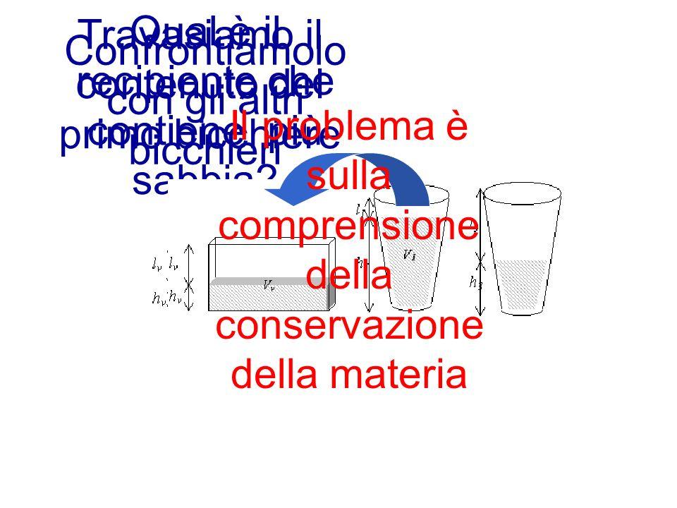 12 Qual è il recipiente che contiene più sabbia? Travasiamo il contenuto del primo bicchiere Confrontiamolo con gli altri bicchieri Il problema è sull