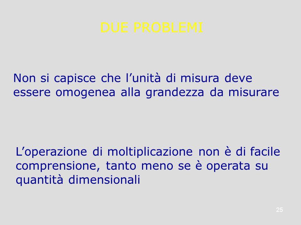 25 DUE PROBLEMI Loperazione di moltiplicazione non è di facile comprensione, tanto meno se è operata su quantità dimensionali Non si capisce che lunit