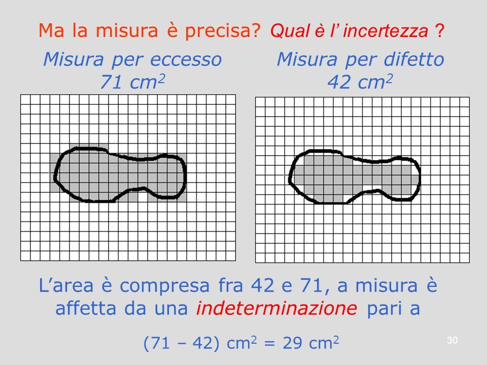 30 Ma la misura è precisa? Qual è l incertezza ? Misura per eccesso 71 cm 2 Misura per difetto 42 cm 2 Larea è compresa fra 42 e 71, a misura è affett