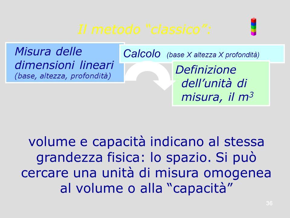 36 Il metodo classico: Misura delle dimensioni lineari (base, altezza, profondità) volume e capacità indicano al stessa grandezza fisica: lo spazio. S