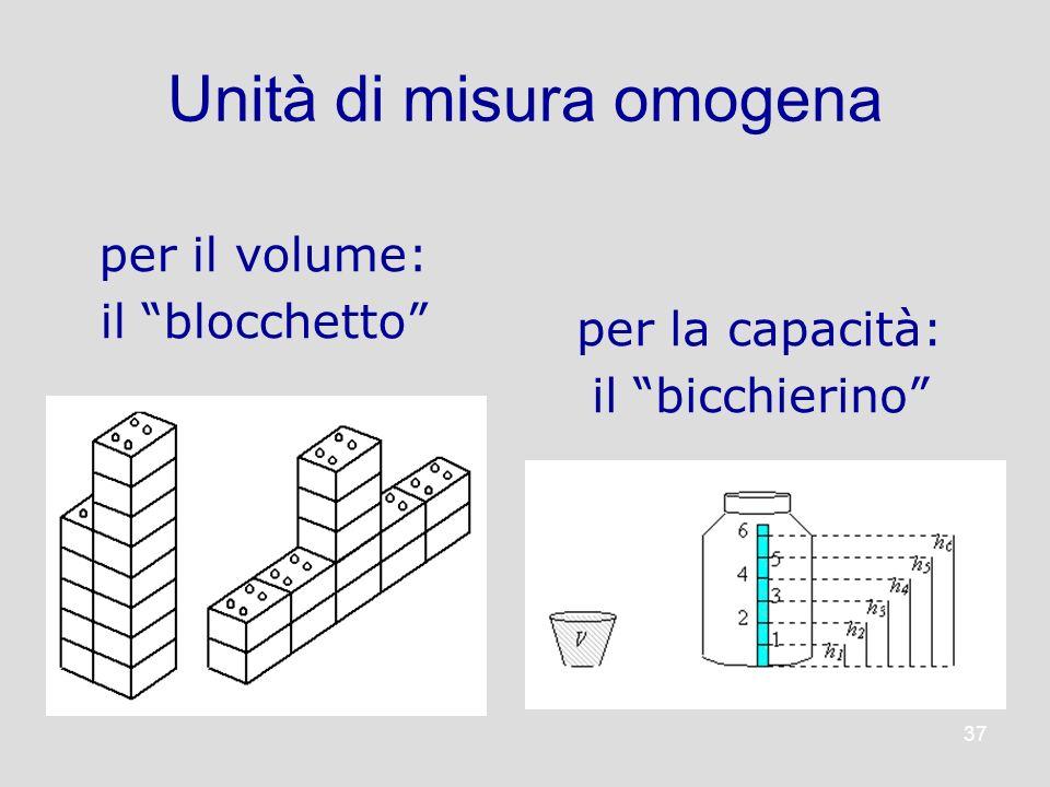 37 per il volume: il blocchetto Unità di misura omogena per la capacità: il bicchierino