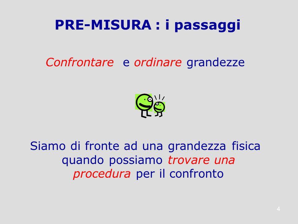 4 Confrontare e ordinare grandezze Siamo di fronte ad una grandezza fisica quando possiamo trovare una procedura per il confronto PRE-MISURA : i passa