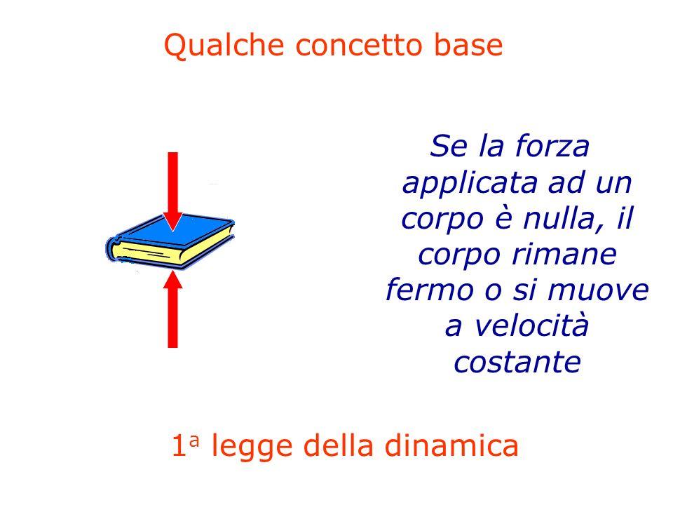 41 Se la forza applicata ad un corpo è nulla, il corpo rimane fermo o si muove a velocità costante Qualche concetto base 1 a legge della dinamica