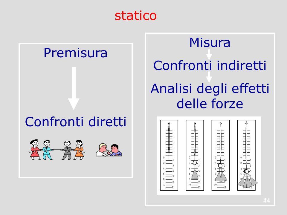 44 Premisura Confronti diretti Misura Confronti indiretti Analisi degli effetti delle forze statico