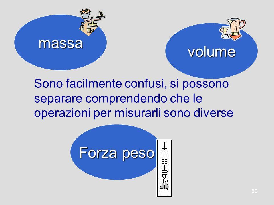 50 massa volume Forza peso Sono facilmente confusi, si possono separare comprendendo che le operazioni per misurarli sono diverse