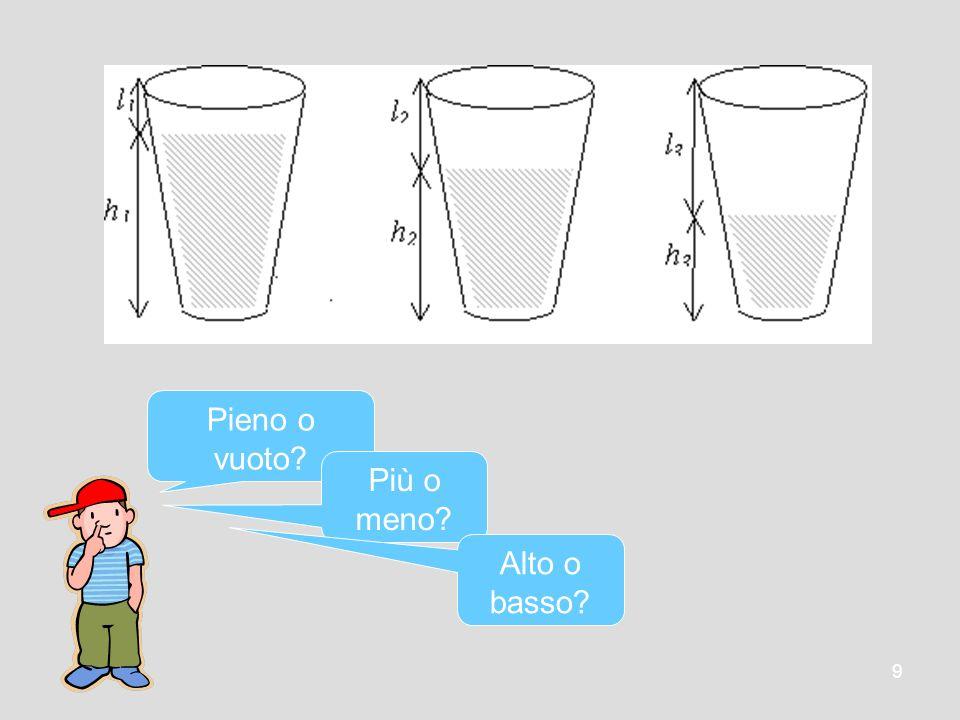 10 quale è la grandezza fisica su cui si basa il confronto .