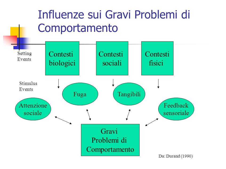 Attenzione sociale FugaTangibili Feedback sensoriale Gravi Problemi di Comportamento Contesti biologici Contesti sociali Contesti fisici Influenze sui