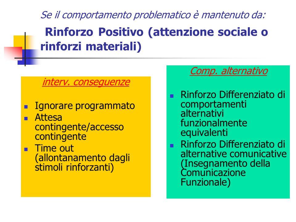 Se il comportamento problematico è mantenuto da: Rinforzo Positivo (attenzione sociale o rinforzi materiali) interv. conseguenze Ignorare programmato