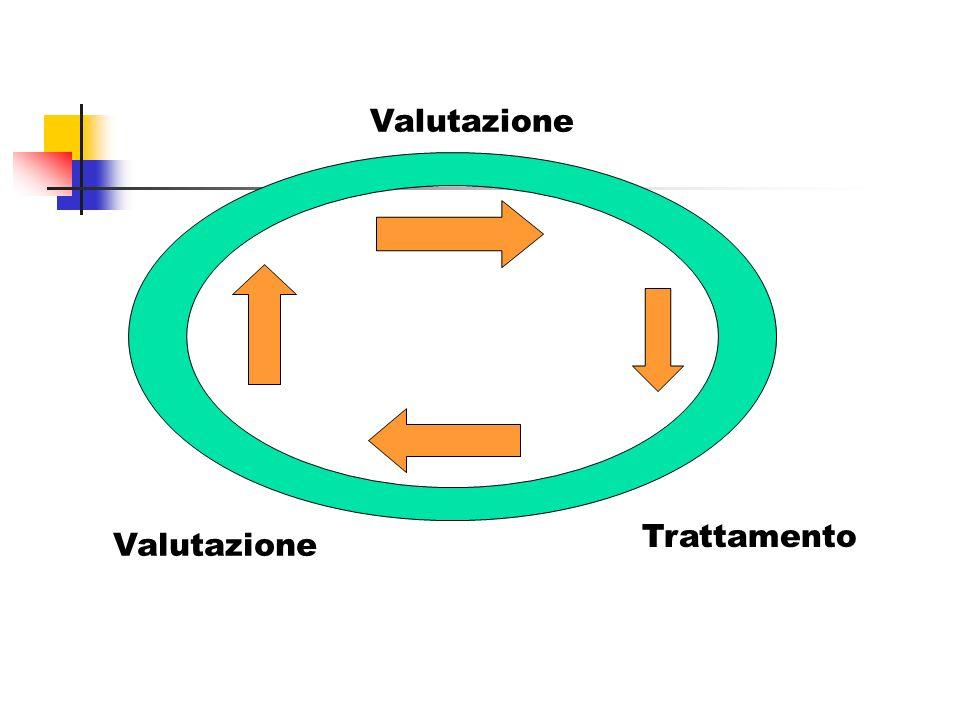 La valutazione qualitativa dei comportamenti problematici (2) Come si fa.