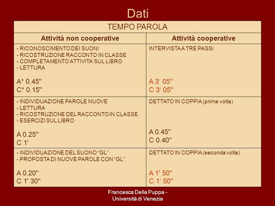 Francesca Della Puppa - Università di Venezia Dati TEMPO PAROLA Attività non cooperativeAttività cooperative - RICONOSCIMENTO DEI SUONI - RICOSTRUZIONE RACCONTO IN CLASSE - COMPLETAMENTO ATTIVITA SUL LIBRO - LETTURA A* 0.45 C* 0.15 INTERVISTA A TRE PASSI A 3 05 C 3 05 - INDIVIDUAZIONE PAROLE NUOVE - LETTURA - RICOSTRUZIONE DEL RACCONTO IN CLASSE - ESERCIZI SUL LIBRO A 0.25 C 1 DETTATO IN COPPIA (prima volta) A 0.45 C 0.40 - INDIVIDUAZIONE DEL SUONO GL - PROPOSTA DI NUOVE PAROLE CON GL A 0.20 C 1 30 DETTATO IN COPPIA (seconda volta) A 1 50 C 1 50