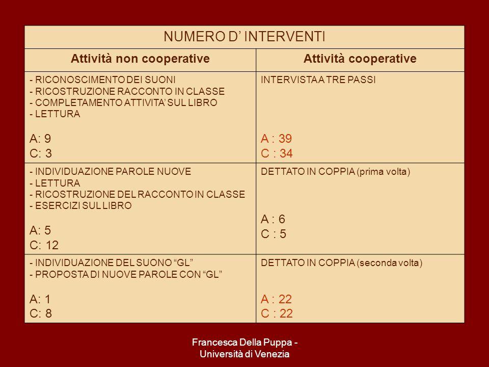 Francesca Della Puppa - Università di Venezia NUMERO D INTERVENTI Attività non cooperativeAttività cooperative - RICONOSCIMENTO DEI SUONI - RICOSTRUZIONE RACCONTO IN CLASSE - COMPLETAMENTO ATTIVITA SUL LIBRO - LETTURA A: 9 C: 3 INTERVISTA A TRE PASSI A : 39 C : 34 - INDIVIDUAZIONE PAROLE NUOVE - LETTURA - RICOSTRUZIONE DEL RACCONTO IN CLASSE - ESERCIZI SUL LIBRO A: 5 C: 12 DETTATO IN COPPIA (prima volta) A : 6 C : 5 - INDIVIDUAZIONE DEL SUONO GL - PROPOSTA DI NUOVE PAROLE CON GL A: 1 C: 8 DETTATO IN COPPIA (seconda volta) A : 22 C : 22