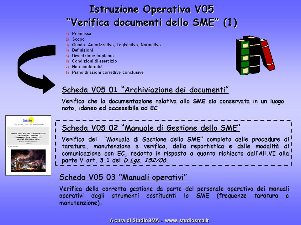 Istruzione Operativa V05 Verifica documenti dello SME (1) 1) 1) Premessa 2) 2) Scopo 3) 3) Quadro Autorizzativo, Legislativo, Normativo 4) 4) Definizi