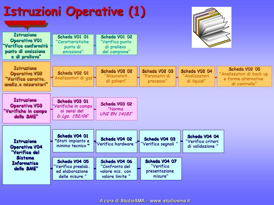 Istruzioni Operative (1) Istruzione Operativa V01 Verifica conformità punto di emissione e di prelievo Scheda V01 01 Caratteristiche punto di emission