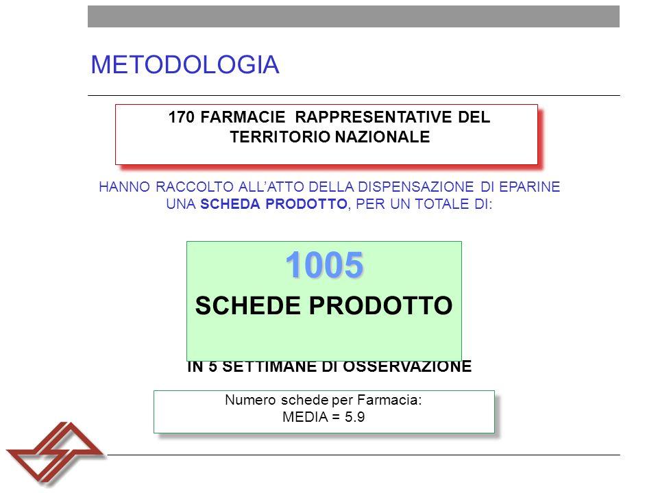 METODOLOGIA 170 FARMACIE RAPPRESENTATIVE DEL TERRITORIO NAZIONALE HANNO RACCOLTO ALLATTO DELLA DISPENSAZIONE DI EPARINE UNA SCHEDA PRODOTTO, PER UN TOTALE DI: Numero schede per Farmacia: MEDIA = 5.9 IN 5 SETTIMANE DI OSSERVAZIONE 1005 1005 SCHEDE PRODOTTO