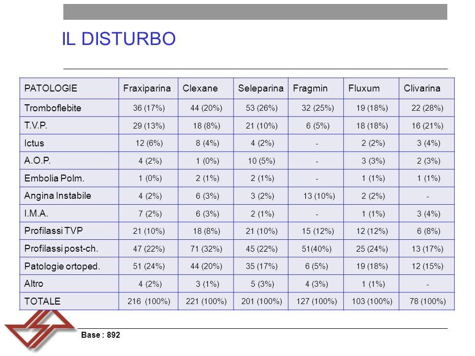 IL DISTURBO PATOLOGIEFraxiparinaClexaneSeleparinaFragminFluxumClivarina Tromboflebite 36 (17%)44 (20%)53 (26%) 32 (25%)19 (18%)22 (28%) T.V.P.