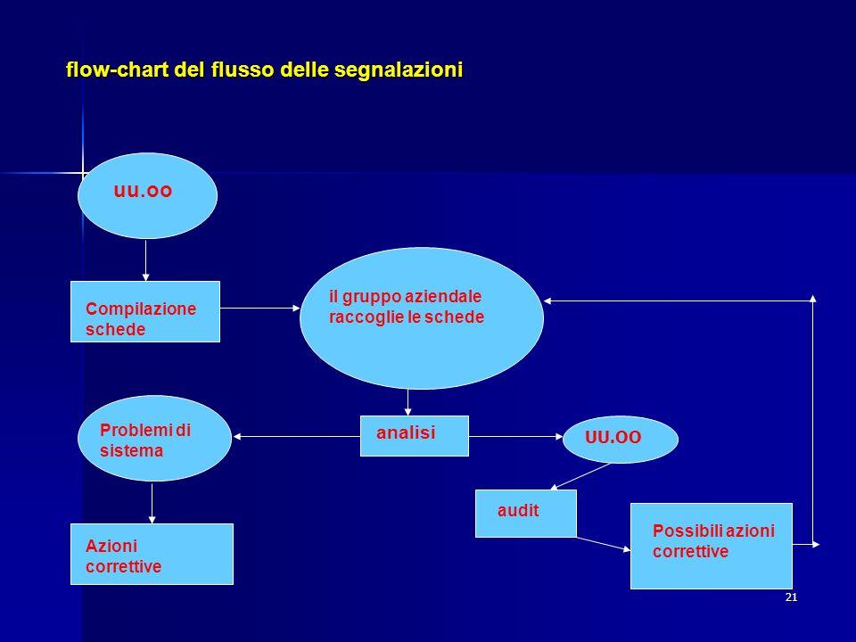21 flow-chart del flusso delle segnalazioni uu.oo Compilazione schede il gruppo aziendale raccoglie le schede analisi UU.OO Problemi di sistema Azioni