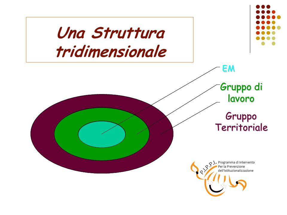 Una Struttura tridimensionale Gruppo Territoriale Gruppo di lavoro EM GruppoTerritoriale Gruppo di lavoro EM