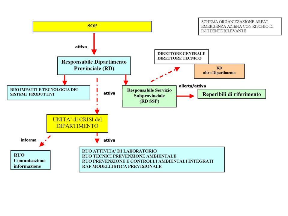 Organizzazione interna P r o t e z i o n e C i v i l e Servizio Protezione Civile ARPAT