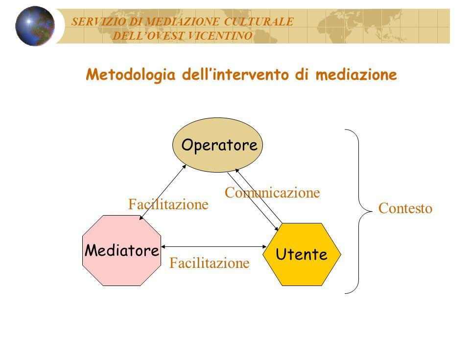 Metodologia dellintervento di mediazione SERVIZIO DI MEDIAZIONE CULTURALE DELLOVEST VICENTINO Intervento Utenza Servizio Incontri di gruppo Consulenza