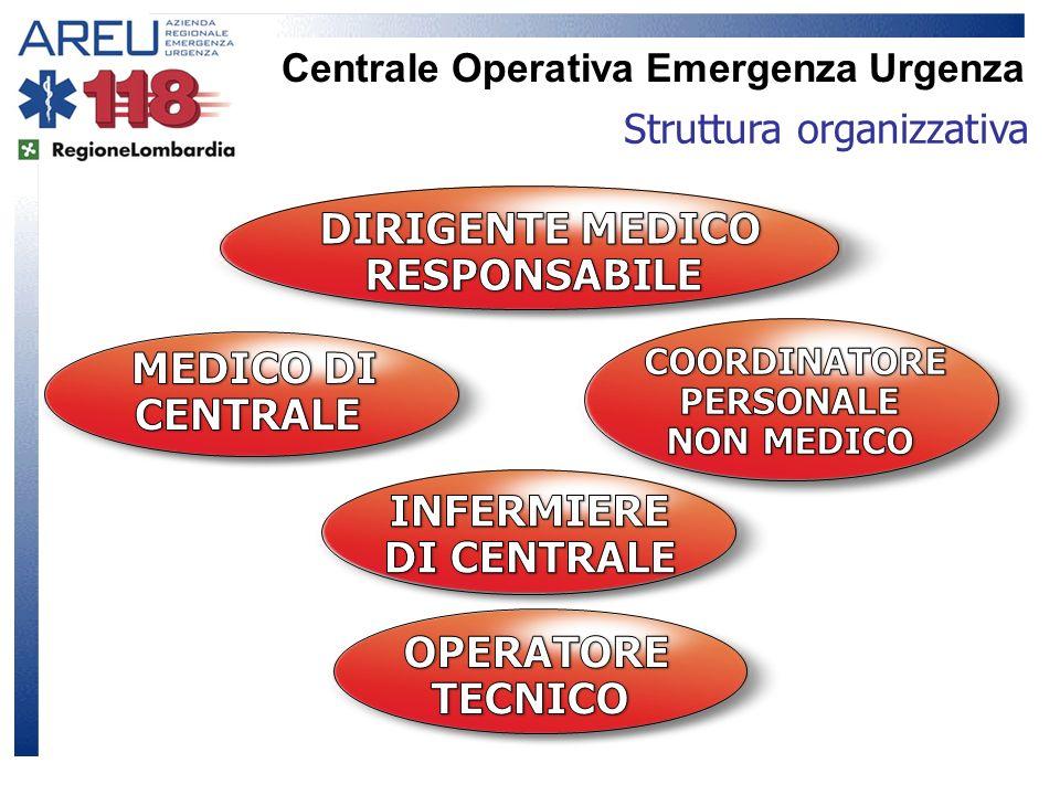 Centrale Operativa Emergenza Urgenza Struttura organizzativa