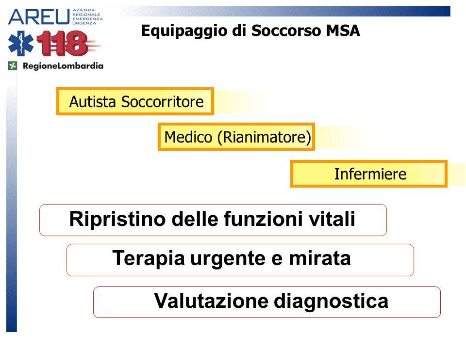 Equipaggio di Soccorso MSA Autista SoccorritoreMedico (Rianimatore)Infermiere Ripristino delle funzioni vitali Valutazione diagnostica Terapia urgente