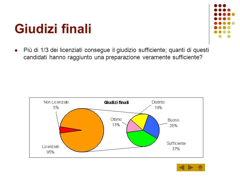 Dati complessivi Totale Alunni/Giudizi % Iscritti 77.484 Non Ammessi 848 1,09 Ammessi 76.636 98,91 Non Licenziati 3.831 5,00 Licenziati 72.805 95,00 T