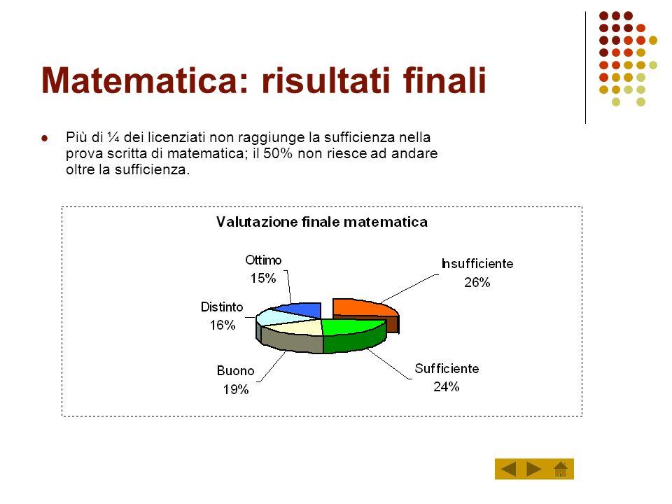 Italiano: risultati finali Il 44% dei licenziati non va oltre la sufficienza nella prova scritta di italiano.