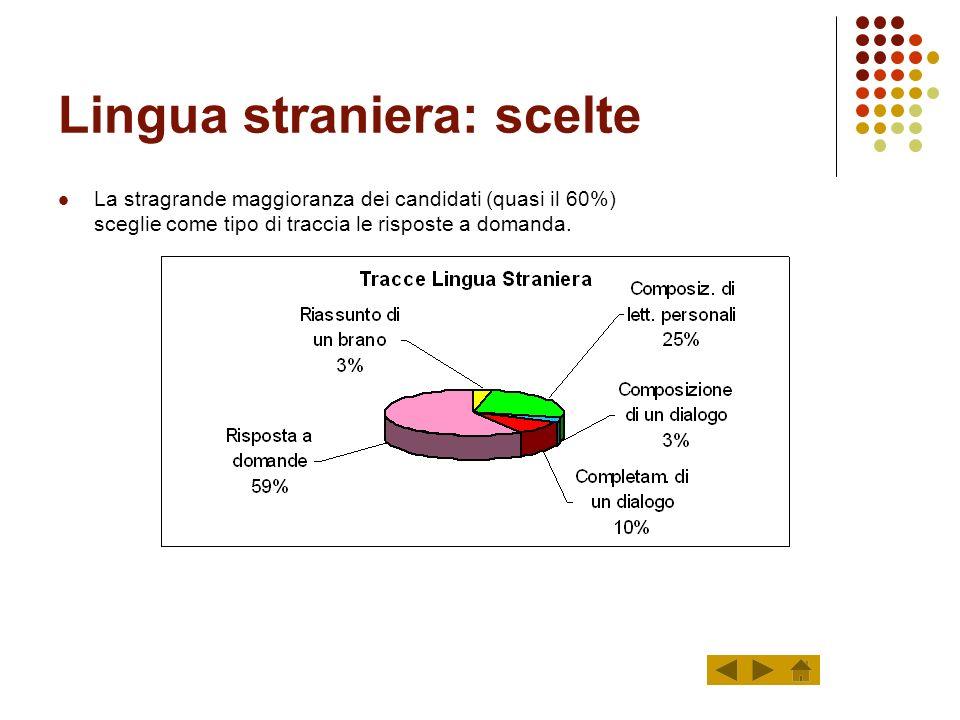 Lingua straniera: risultati finali Il 17% dei licenziati non raggiunge la sufficienza nella prova scritta di lingua straniera; quasi il 50% non riesce