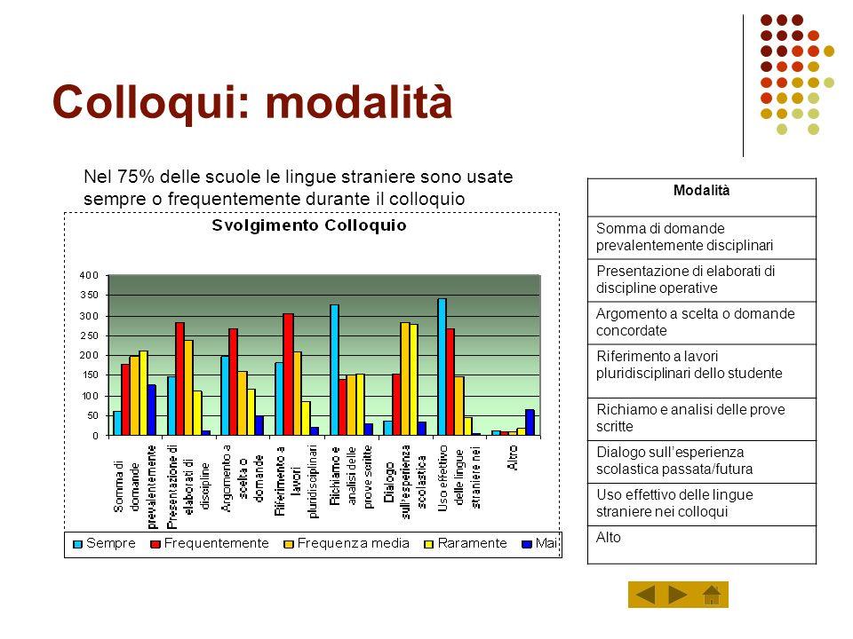 Lingua straniera: scelte La stragrande maggioranza dei candidati (quasi il 60%) sceglie come tipo di traccia le risposte a domanda.