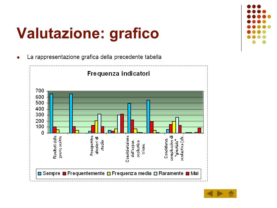 Valutazione: indicatori I valori delle frequenze sono inseriti in percentuale SempreFrequentFreq. Med.Raram.Mai 80,1212,646,870,250,12 80,4713,276,140