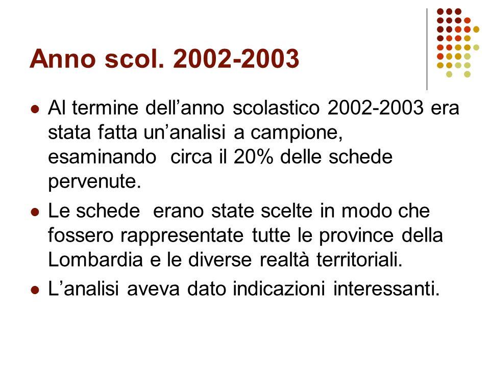Una prima lettura Il percorso Introduzione Dati generali I risultati della prova di Italiano I risultati della prova di Italiano I risultati della pro
