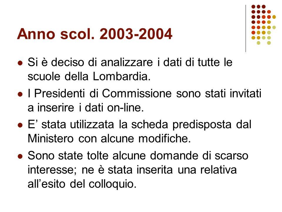 Anno scol.2003-2004 Si è deciso di analizzare i dati di tutte le scuole della Lombardia.