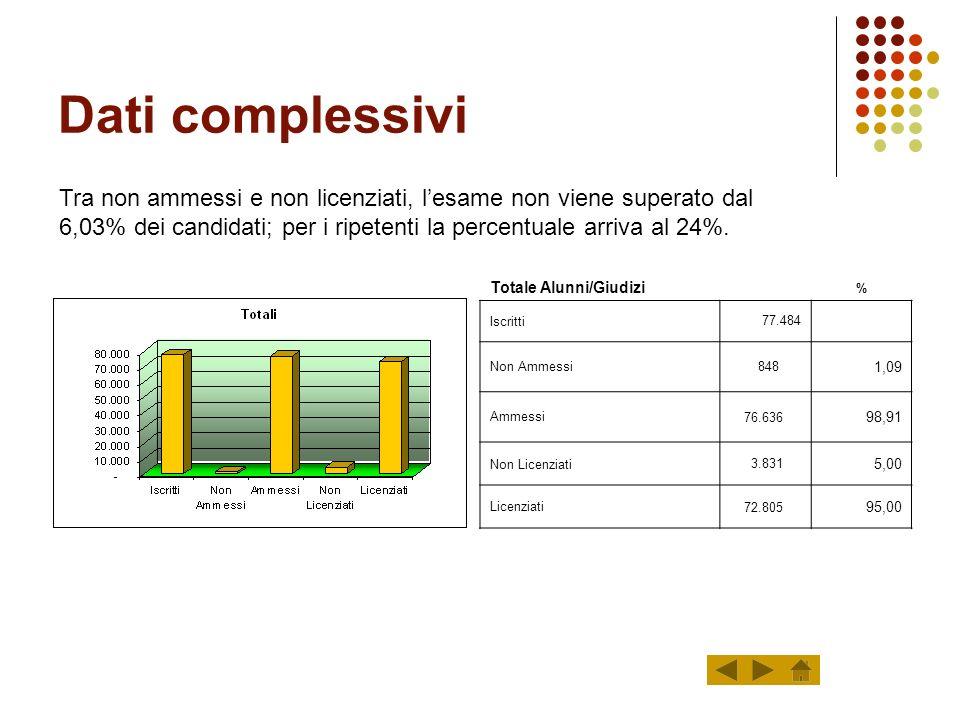 Valutazione: indicatori I valori delle frequenze sono inseriti in percentuale SempreFrequentFreq.