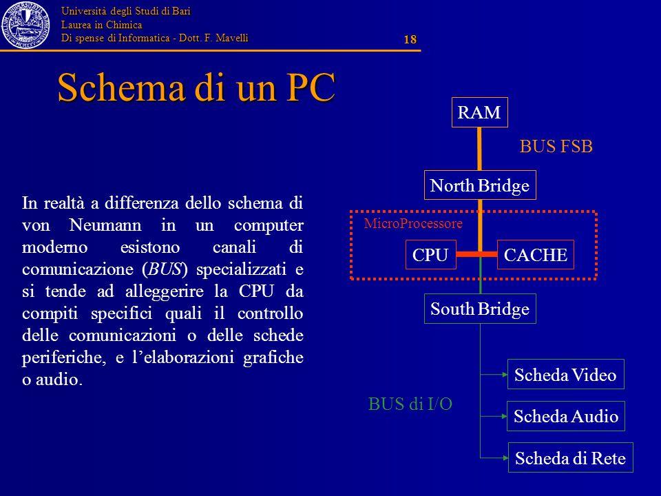 Università degli Studi di Bari Laurea in Chimica Di spense di Informatica - Dott. F. Mavelli 18 Schema di un PC In realtà a differenza dello schema di