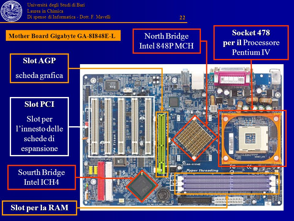 Università degli Studi di Bari Laurea in Chimica Di spense di Informatica - Dott. F. Mavelli 22 Slot PCI Slot per linnesto delle schede di espansione