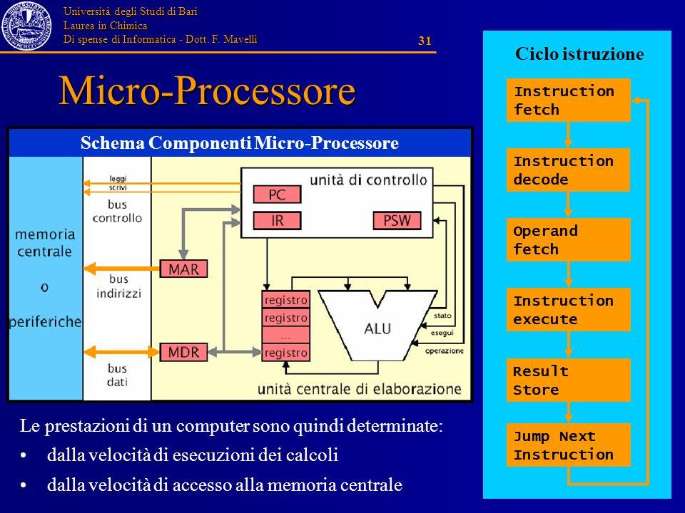 Università degli Studi di Bari Laurea in Chimica Di spense di Informatica - Dott. F. Mavelli 31 Micro-Processore Instruction fetch Instruction decode